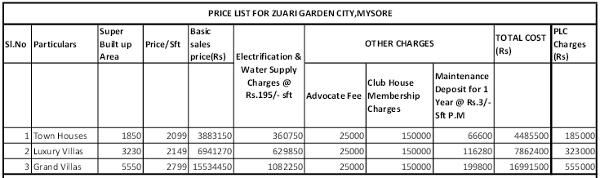 Zuari Garden City Mysore pricelist
