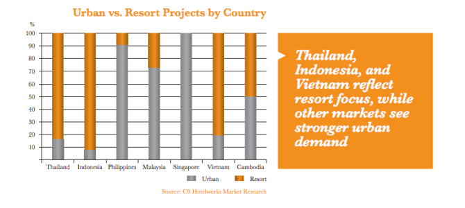 South East Asia Holiday Residences Market Grows Rapidly – $16bn in Value now
